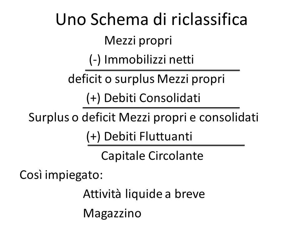 Uno Schema di riclassifica Mezzi propri (-) Immobilizzi netti deficit o surplus Mezzi propri (+) Debiti Consolidati Surplus o deficit Mezzi propri e c