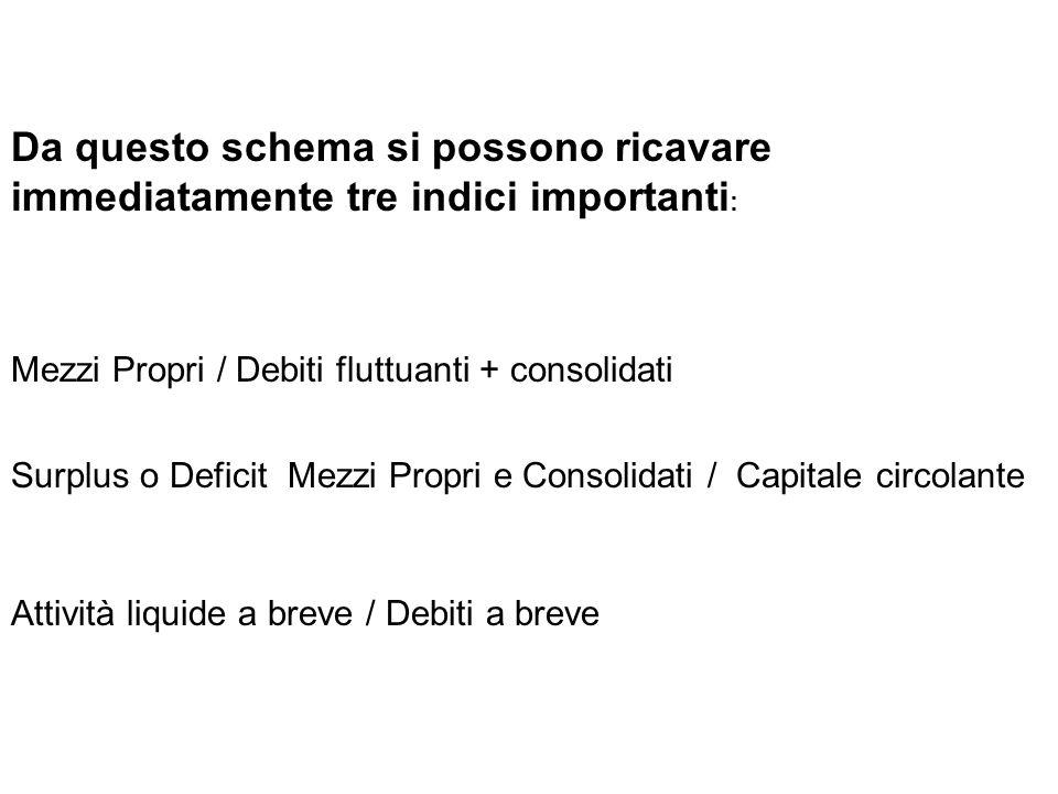 Da questo schema si possono ricavare immediatamente tre indici importanti : Mezzi Propri / Debiti fluttuanti + consolidati Surplus o Deficit Mezzi Pro