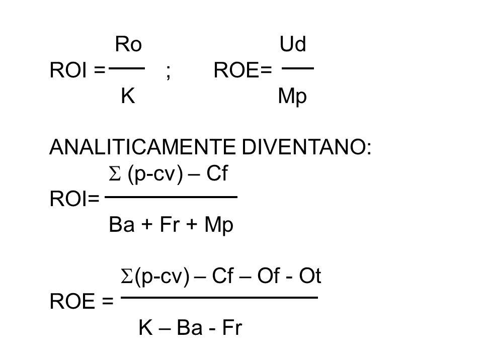 Ro Ud ROI = ; ROE= K Mp ANALITICAMENTE DIVENTANO: (p-cv) – Cf ROI= Ba + Fr + Mp (p-cv) – Cf – Of - Ot ROE = K – Ba - Fr