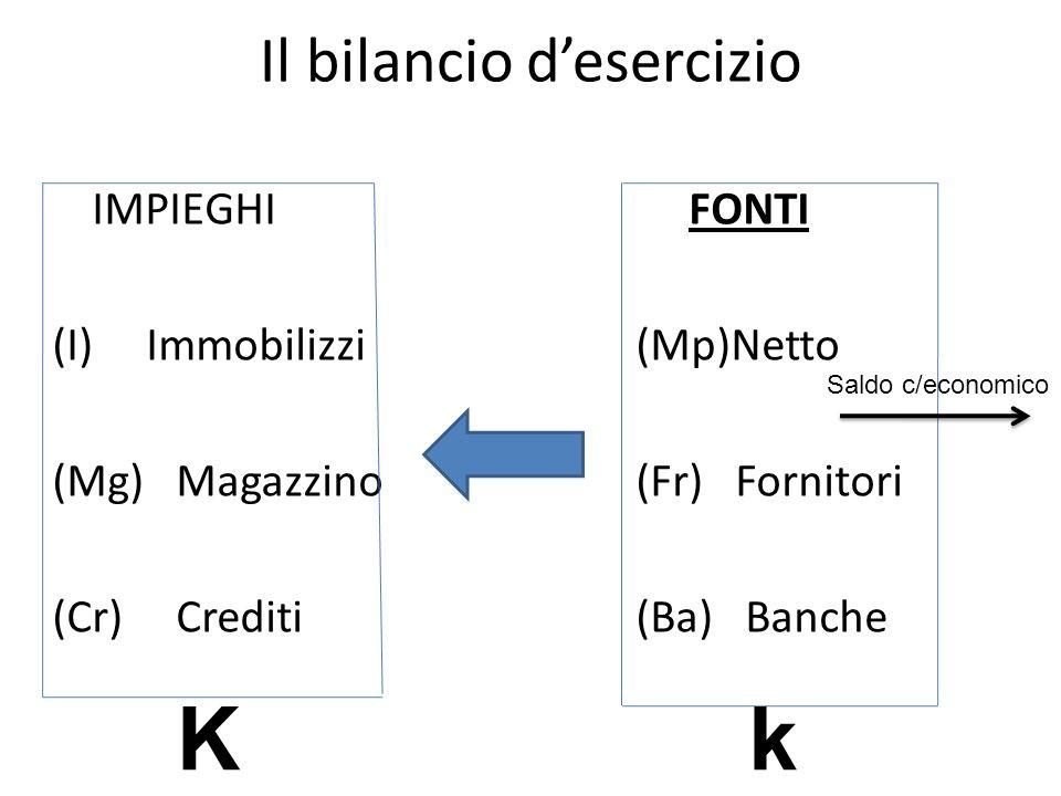 Il bilancio desercizio IMPIEGHIFONTI (I) Immobilizzi (Mp)Netto (Mg) Magazzino (Fr) Fornitori (Cr) Crediti (Ba) Banche K Saldo c/economico k