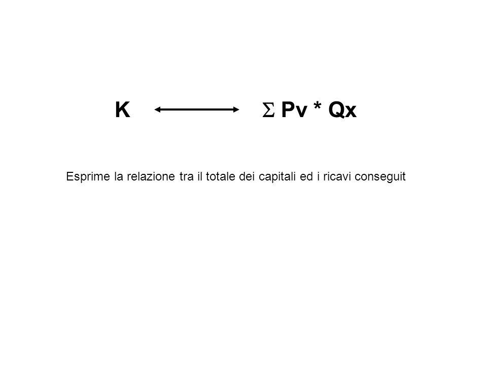 K Pv * Qx Esprime la relazione tra il totale dei capitali ed i ricavi conseguit