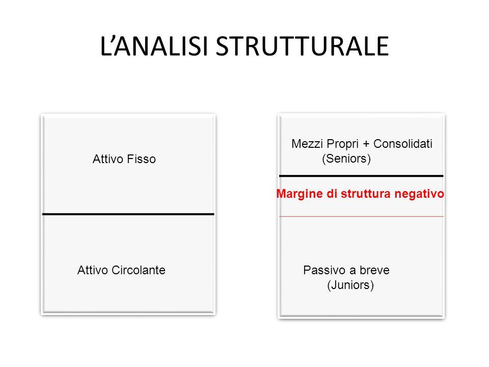 LANALISI STRUTTURALE Attivo Fisso Mezzi Propri + Consolidati (Seniors) Attivo CircolantePassivo a breve (Juniors) Margine di struttura negativo