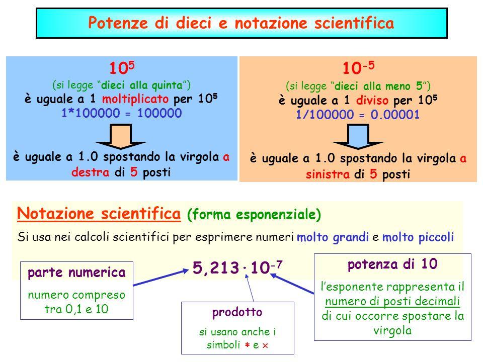 Potenze di dieci e notazione scientifica Notazione scientifica (forma esponenziale) Si usa nei calcoli scientifici per esprimere numeri molto grandi e