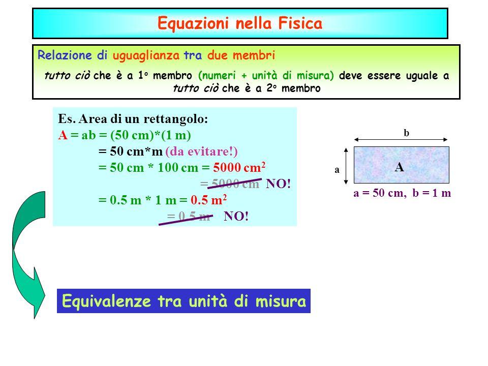 Equazioni Relazione di uguaglianza tra due membri tutto ciò che è a 1 o membro (numeri + unità di misura) deve essere uguale a tutto ciò che è a 2 o membro a b A Es.