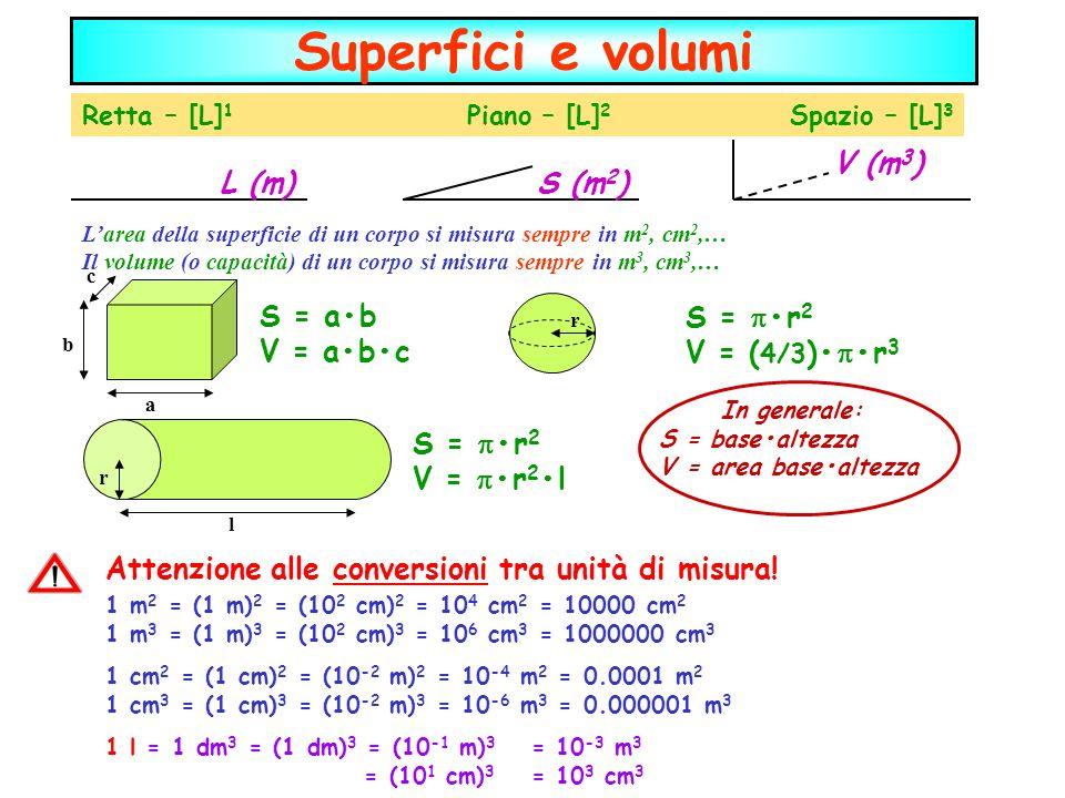 Superfici e volumi Retta – [L] 1 Piano – [L] 2 Spazio – [L] 3 L (m)S (m 2 ) V (m 3 ) Larea della superficie di un corpo si misura sempre in m 2, cm 2,