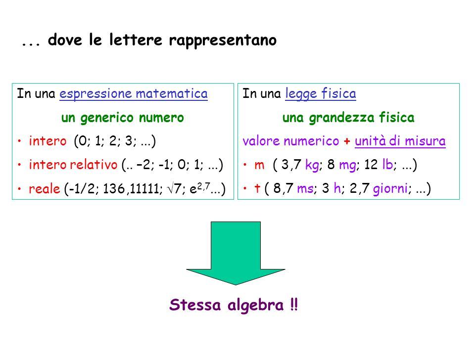 ... dove le lettere rappresentano In una espressione matematica un generico numero intero (0; 1; 2; 3;...) intero relativo (.. –2; -1; 0; 1;...) reale