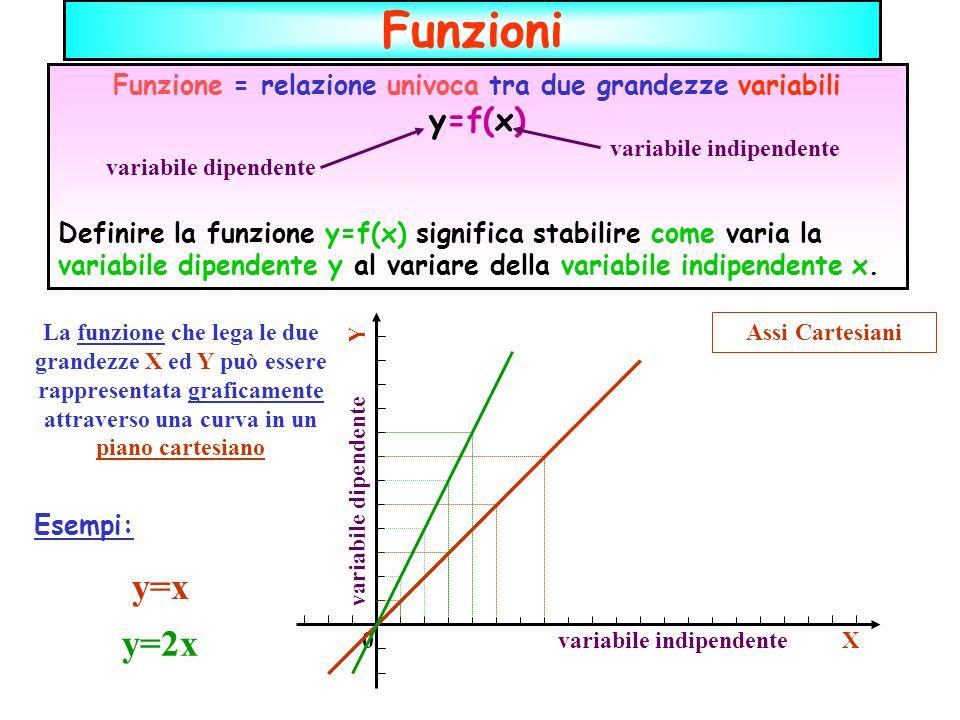 Funzioni Funzione = relazione univoca tra due grandezze variabili y=f(x) Definire la funzione y=f(x) significa stabilire come varia la variabile dipendente y al variare della variabile indipendente x.