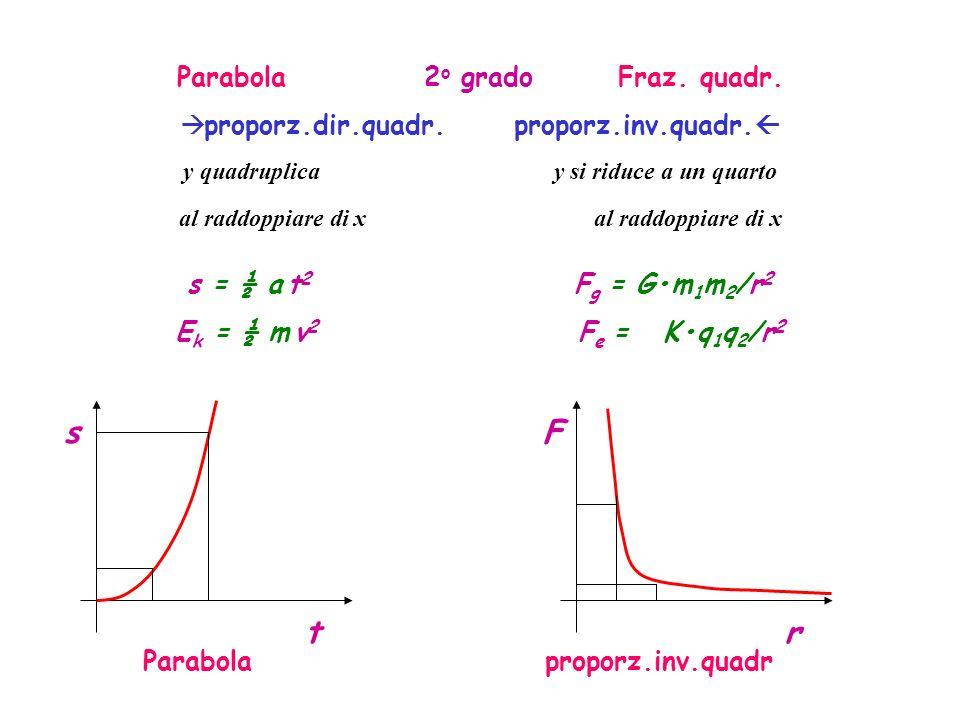 Parabola 2 o grado Fraz.quadr. proporz.dir.quadr.