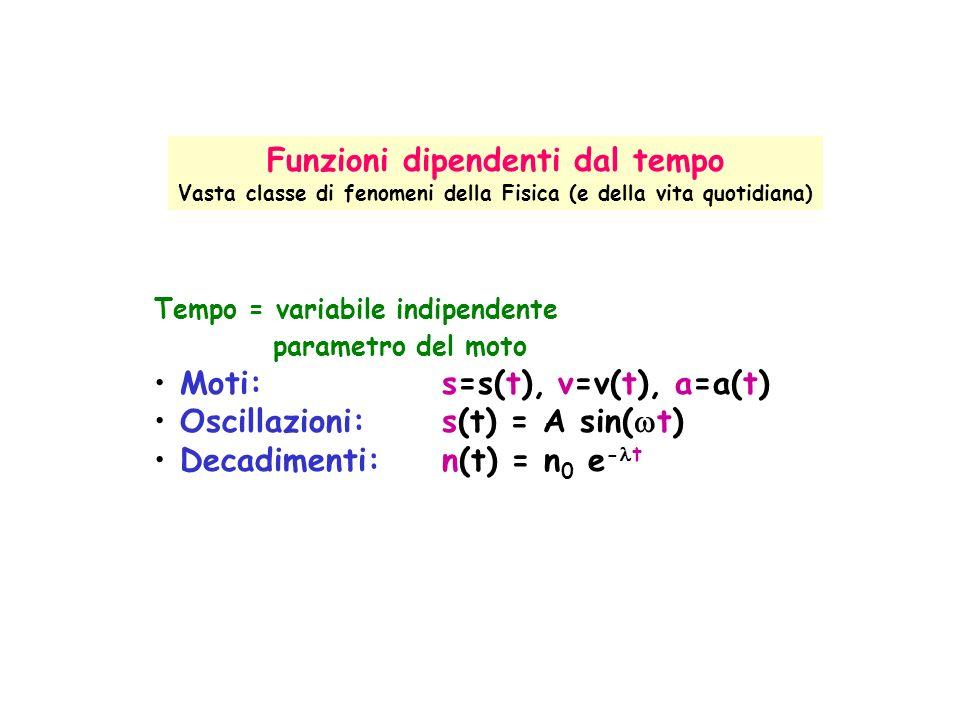 Tempo = variabile indipendente parametro del moto Moti: s=s(t), v=v(t), a=a(t) Oscillazioni: s(t) = A sin( t) Decadimenti: n(t) = n 0 e - t Funzioni dipendenti dal tempo Vasta classe di fenomeni della Fisica (e della vita quotidiana)