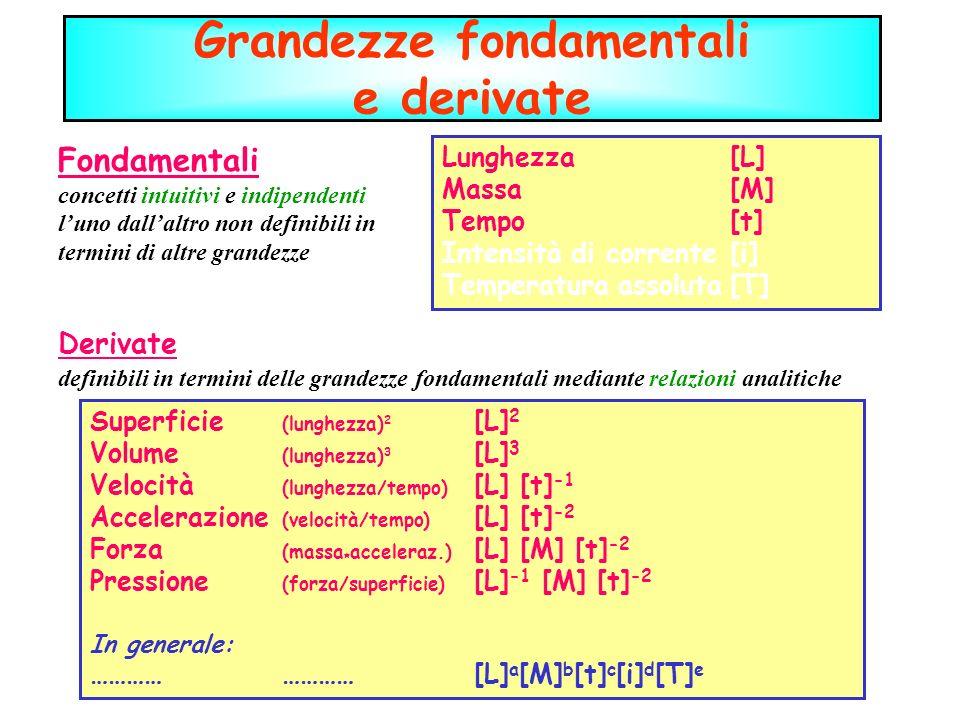 Grandezze fondamentali e derivate Fondamentali concetti intuitivi e indipendenti luno dallaltro non definibili in termini di altre grandezze Derivate definibili in termini delle grandezze fondamentali mediante relazioni analitiche Lunghezza[L] Massa[M] Tempo[t] Intensità di corrente [i] Temperatura assoluta[T] Superficie (lunghezza) 2 [L] 2 Volume (lunghezza) 3 [L] 3 Velocità (lunghezza/tempo) [L] [t] -1 Accelerazione (velocità/tempo) [L] [t] -2 Forza (massa * acceleraz.) [L] [M] [t] -2 Pressione (forza/superficie) [L] -1 [M] [t] -2 In generale: ……………………[L] a [M] b [t] c [i] d [T] e