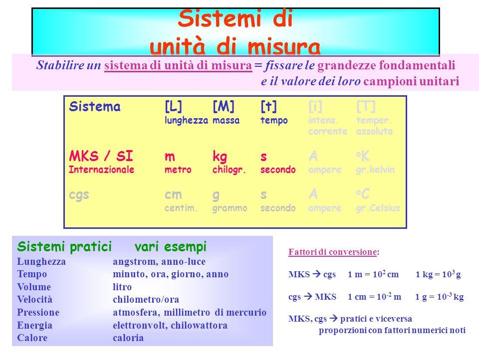 Sistemi di unità di misura Stabilire un sistema di unità di misura = fissare le grandezze fondamentali e il valore dei loro campioni unitari Sistema[L