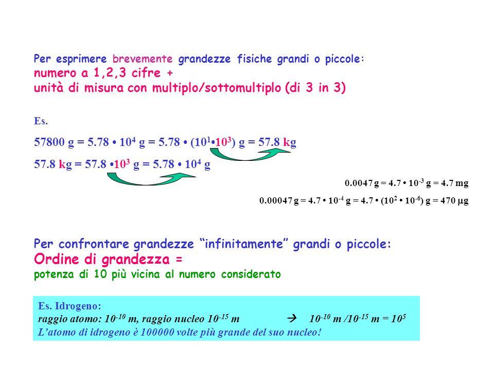 Per esprimere brevemente grandezze fisiche grandi o piccole: numero a 1,2,3 cifre + unità di misura con multiplo/sottomultiplo (di 3 in 3) Es. 57800 g