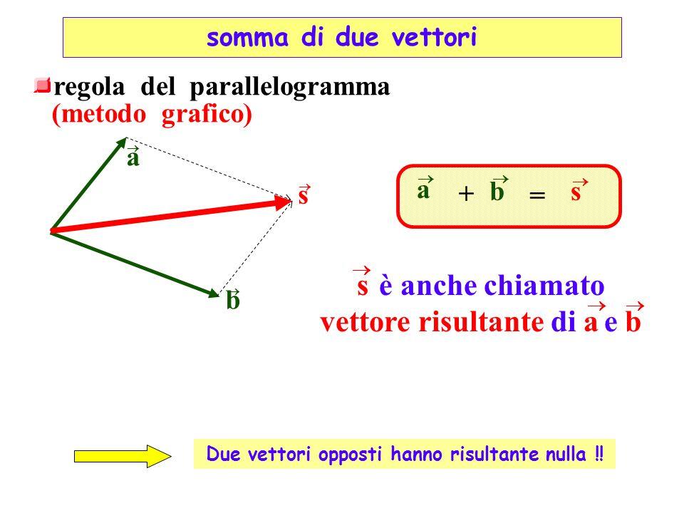 regola del parallelogramma (metodo grafico) a b s a b s + = Due vettori opposti hanno risultante nulla !! s è anche chiamato vettore risultante di a e
