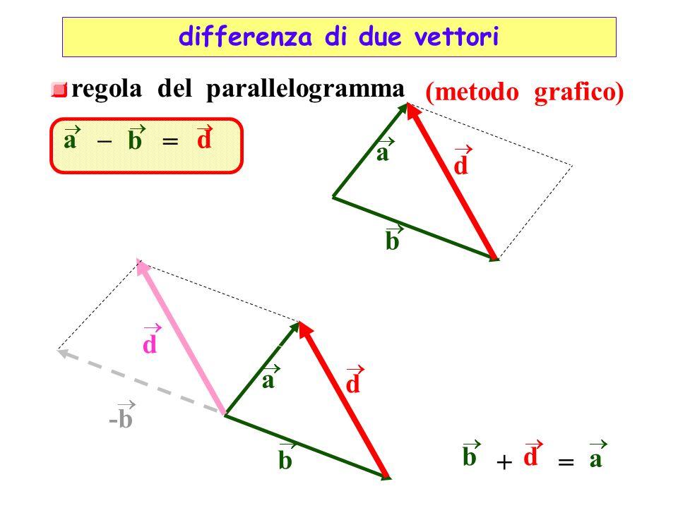regola del parallelogramma (metodo grafico) a b d a b d – = a b b d a += d d -b differenza di due vettori