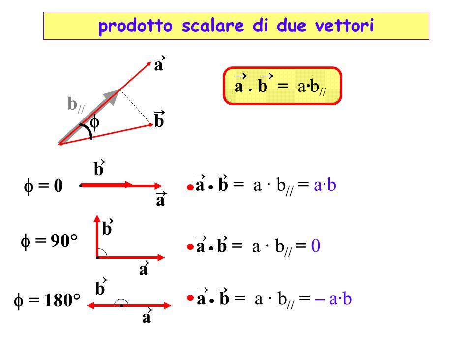 a b = a·b // a b = 0 a b = a · b // = a·b a b = 90° a b = a · b // = 0 a b = 180° a b = a · b // = – a·b b a b // prodotto scalare di due vettori