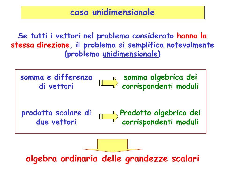 caso unidimensionale Se tutti i vettori nel problema considerato hanno la stessa direzione, il problema si semplifica notevolmente (problema unidimensionale) somma e differenza di vettori somma algebrica dei corrispondenti moduli prodotto scalare di due vettori Prodotto algebrico dei corrispondenti moduli algebra ordinaria delle grandezze scalari