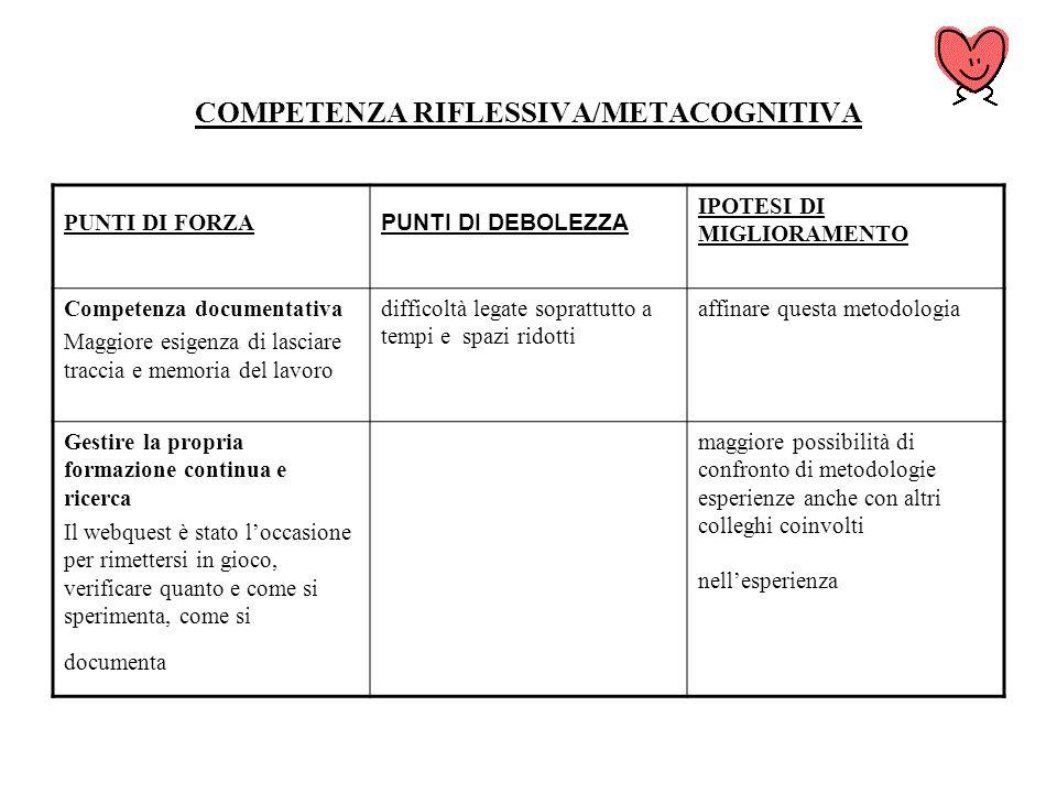 COMPETENZA RIFLESSIVA/METACOGNITIVA PUNTI DI FORZA PUNTI DI DEBOLEZZA IPOTESI DI MIGLIORAMENTO Competenza documentativa Maggiore esigenza di lasciare