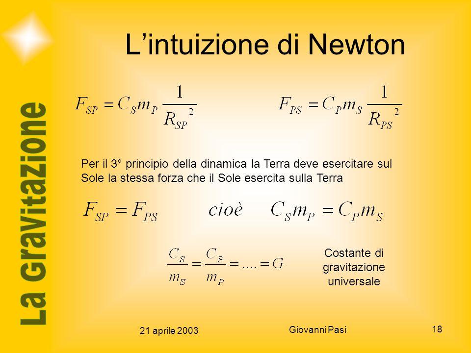 21 aprile 2003 Giovanni Pasi 18 Lintuizione di Newton Per il 3° principio della dinamica la Terra deve esercitare sul Sole la stessa forza che il Sole
