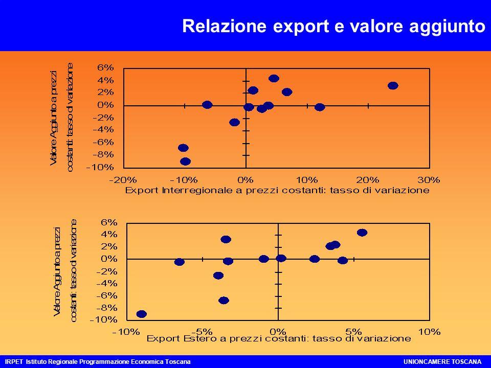 Tasso di variazione del Valore Aggiunto ai prezzi base:2002/2001 IRPET Istituto Regionale Programmazione Economica ToscanaUNIONCAMERE TOSCANA