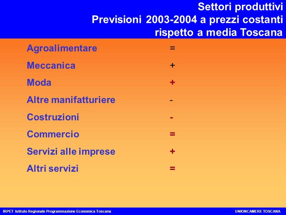 CONTO RISORSE E IMPIEGHI ITALIA E TOSCANA Previsioni 2003-2004 a prezzi costanti IRPET Istituto Regionale Programmazione Economica ToscanaUNIONCAMERE TOSCANA 2004 Aggregati 2003 2,3 3,3 6,7 2,2 0,8 4,1 - 5,4 PIL1,1 Importazioni regionali Importazioni estere3,6 Spesa Interna Famiglie 1,3 Spesa AAPP ed ISP 0,6 Investimenti fissi lordi2,5 Esportazioni regionali Esportazioni estere 1,8 Variazione Scorte ed Oggetti Valore 3,2 1,8