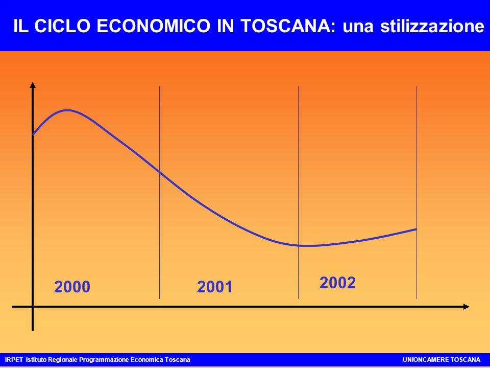 Settori produttivi Previsioni 2003-2004 a prezzi costanti rispetto a media Toscana Agroalimentare= Meccanica+ Moda+ Altre manifatturiere- Costruzioni- Commercio= Servizi alle imprese+ Altri servizi = IRPET Istituto Regionale Programmazione Economica ToscanaUNIONCAMERE TOSCANA