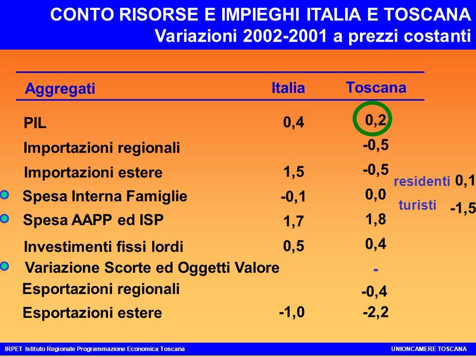 IL CICLO ECONOMICO IN TOSCANA: una stilizzazione IRPET Istituto Regionale Programmazione Economica ToscanaUNIONCAMERE TOSCANA 20002001 2002