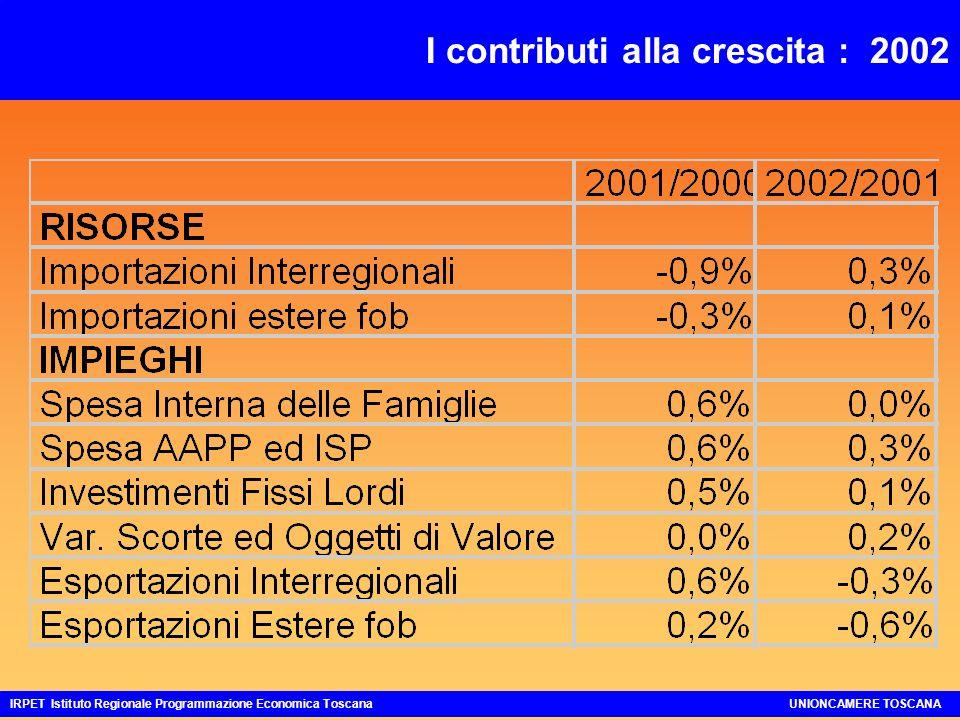 CONTO RISORSE E IMPIEGHI ITALIA E TOSCANA Variazioni 2002-2001 a prezzi costanti IRPET Istituto Regionale Programmazione Economica ToscanaUNIONCAMERE TOSCANA Toscana 0,2 -0,5 0,0 1,8 0,4 - -2,2 Aggregati Italia PIL 0,4 Importazioni regionali Importazioni estere 1,5 Spesa Interna Famiglie -0,1 Spesa AAPP ed ISP 1,7 Investimenti fissi lordi 0,5 Esportazioni regionali Esportazioni estere -1,0 Variazione Scorte ed Oggetti Valore -0,4 0,1 -1,5 turisti residenti