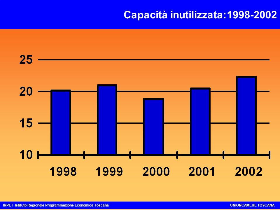 Gli Investimenti Fissi Lordi: 2002 BASSA espansione degli Investimenti Fissi Lordi in Costruzioni: soprattutto in Abitazioni FORTE rallentamento negli Investimenti Fissi Lordi in Macchinari ed Attrezzature Risultato +0.4% IRPET Istituto Regionale Programmazione Economica ToscanaUNIONCAMERE TOSCANA