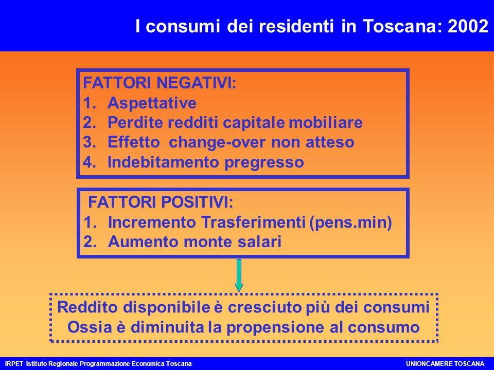 Capacità inutilizzata:1998-2002 IRPET Istituto Regionale Programmazione Economica ToscanaUNIONCAMERE TOSCANA