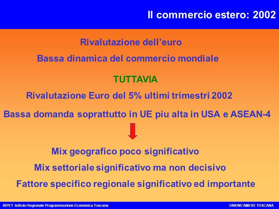 I consumi dei residenti in Toscana: 2002 FATTORI NEGATIVI: 1.Aspettative 2.Perdite redditi capitale mobiliare 3.Effetto change-over non atteso 4.Indebitamento pregresso FATTORI POSITIVI: 1.Incremento Trasferimenti (pens.min) 2.Aumento monte salari IRPET Istituto Regionale Programmazione Economica ToscanaUNIONCAMERE TOSCANA Reddito disponibile è cresciuto più dei consumi Ossia è diminuita la propensione al consumo