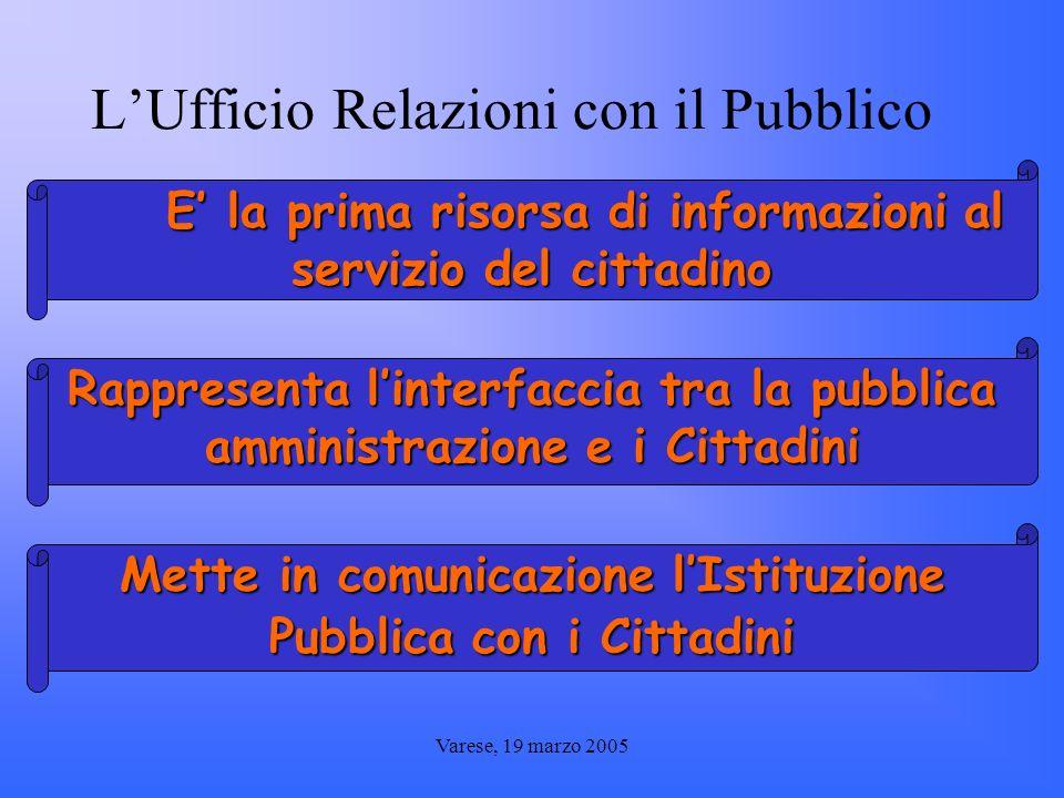 Varese, 19 marzo 2005 AREE DI RESPONSABILITA AREE DI RESPONSABILITA COMUNICAZIONE ed INFORMAZIONE COMUNICAZIONE ed INFORMAZIONE PARTECIPAZIONE e TUTELA del CITTADINO PARTECIPAZIONE e TUTELA del CITTADINO UMANIZZAZIONE degli INTERVENTI ASSISTENZIALI UMANIZZAZIONE degli INTERVENTI ASSISTENZIALI Migliorare i rapporti con lutenza Informare il cittadino Collaborare alla realizzazione della MISSION aziendale Accogliere e gestire il reclamo Rilevare il grado di soddisfazione dellutente Individuare criticità ed attuare azioni di miglioramento Partecipare allumanizzazione dei servizi erogati e dellassistenza Collaborare con le Associazioni di Volontariato