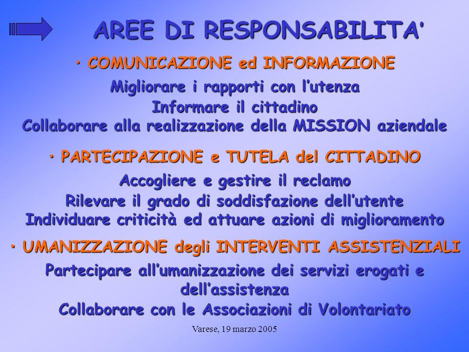 Varese, 19 marzo 2005 AREE DI RESPONSABILITA AREE DI RESPONSABILITA COMUNICAZIONE ed INFORMAZIONE COMUNICAZIONE ed INFORMAZIONE PARTECIPAZIONE e TUTEL