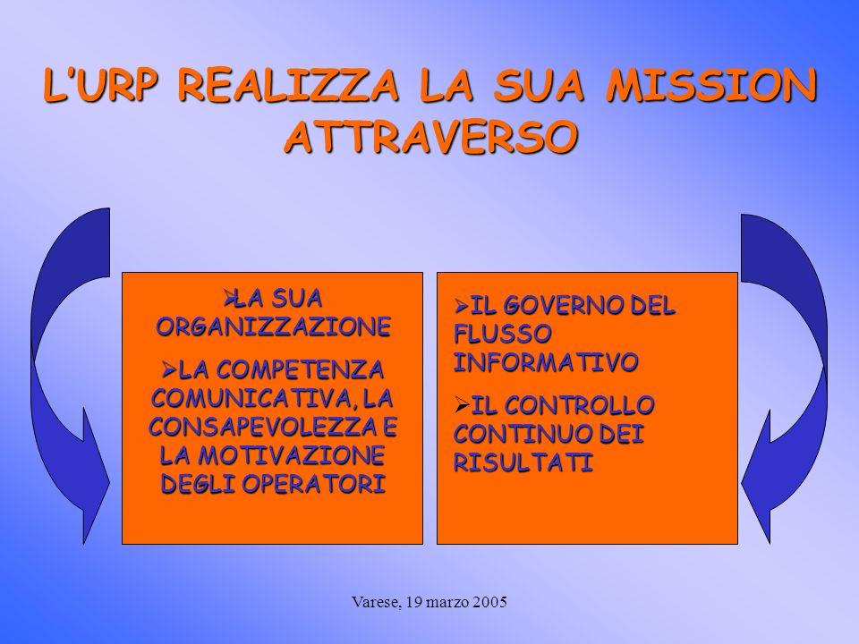 Varese, 19 marzo 2005 LURP REALIZZA LA SUA MISSION ATTRAVERSO LA SUA ORGANIZZAZIONE LA SUA ORGANIZZAZIONE LA COMPETENZA COMUNICATIVA, LA CONSAPEVOLEZZA E LA MOTIVAZIONE DEGLI OPERATORI LA COMPETENZA COMUNICATIVA, LA CONSAPEVOLEZZA E LA MOTIVAZIONE DEGLI OPERATORI IL GOVERNO DEL FLUSSO INFORMATIVO IL GOVERNO DEL FLUSSO INFORMATIVO IL CONTROLLO CONTINUO DEI RISULTATI