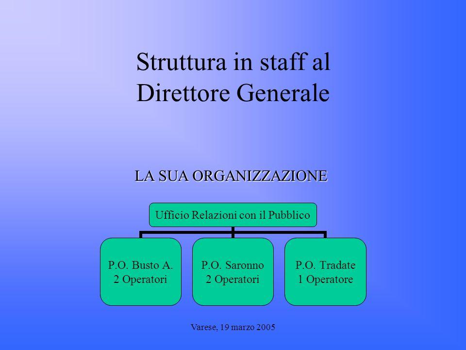 Varese, 19 marzo 2005 Struttura in staff al Direttore Generale LA SUA ORGANIZZAZIONE