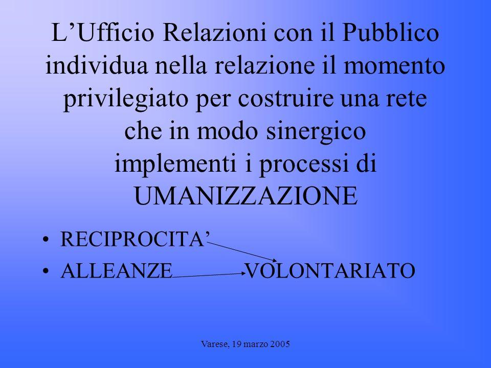 Varese, 19 marzo 2005 LUfficio Relazioni con il Pubblico individua nella relazione il momento privilegiato per costruire una rete che in modo sinergico implementi i processi di UMANIZZAZIONE RECIPROCITA ALLEANZE VOLONTARIATO