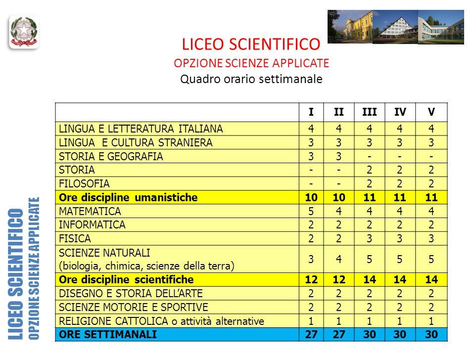 LICEO SCIENTIFICO OPZIONE SCIENZE APPLICATE Quadro orario settimanale IIIIIIIVV LINGUA E LETTERATURA ITALIANA44444 LINGUA E CULTURA STRANIERA33333 STO