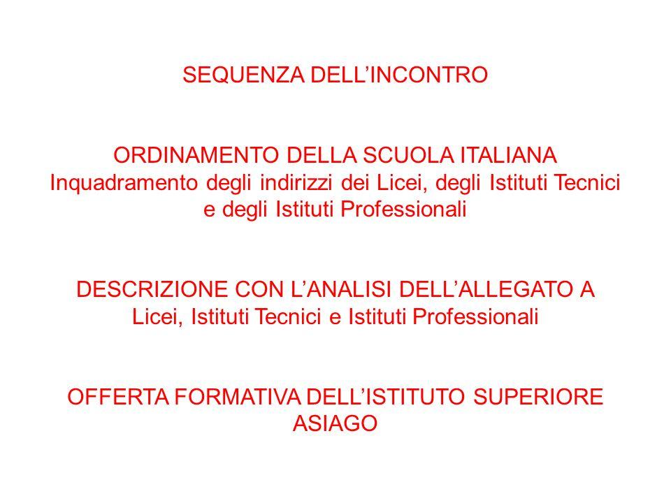 SEQUENZA DELLINCONTRO ORDINAMENTO DELLA SCUOLA ITALIANA Inquadramento degli indirizzi dei Licei, degli Istituti Tecnici e degli Istituti Professionali