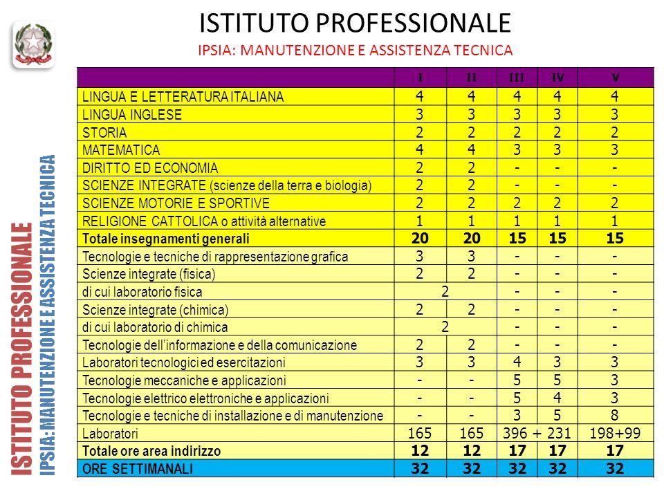 ISTITUTO PROFESSIONALE IPSIA: MANUTENZIONE E ASSISTENZA TECNICA IIIIIIIVV LINGUA E LETTERATURA ITALIANA 44444 LINGUA INGLESE 33333 STORIA 22222 MATEMA