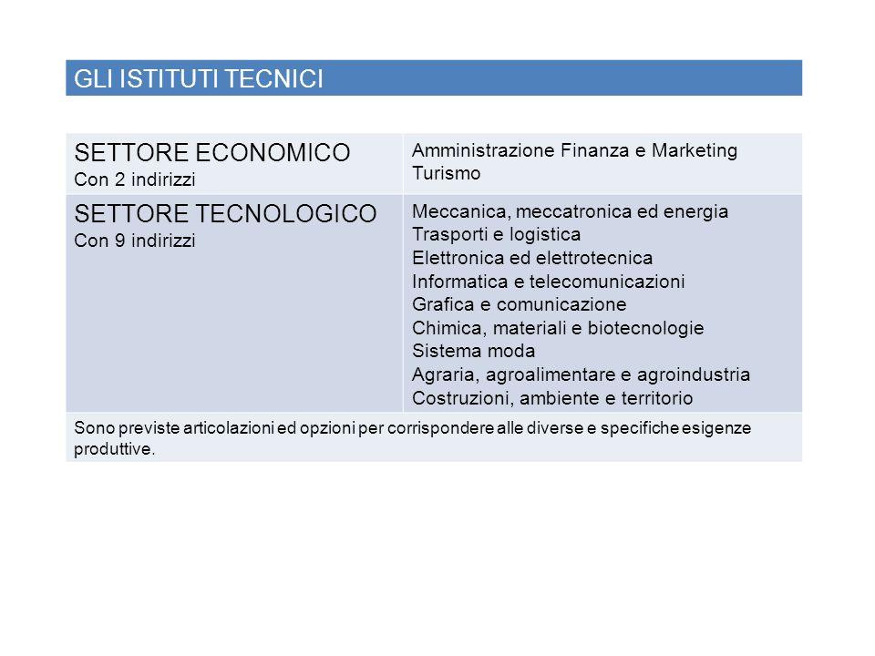 GLI ISTITUTI TECNICI SETTORE ECONOMICO Con 2 indirizzi Amministrazione Finanza e Marketing Turismo SETTORE TECNOLOGICO Con 9 indirizzi Meccanica, mecc