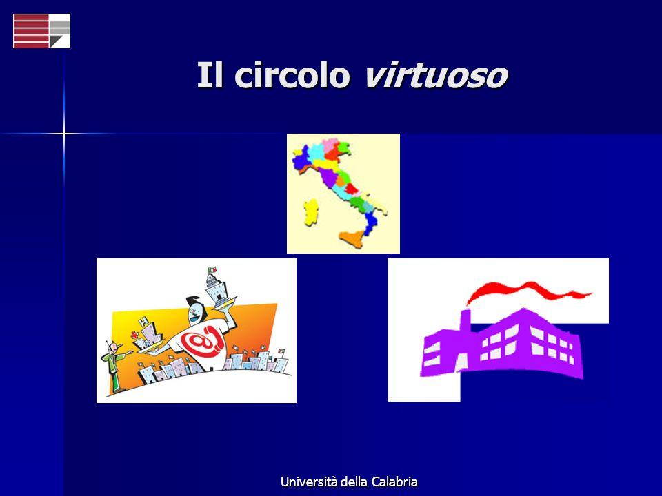 Università della Calabria Il circolo virtuoso