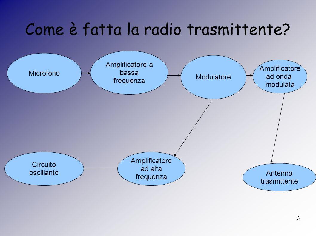 14 Le onde radio La modulazione può agire sulla frequenza e cioè sul numero di oscillazioni al secondo che l onda può avere (siamo nel caso dell FM) oppure agire sull ampiezza dell onda (AM).