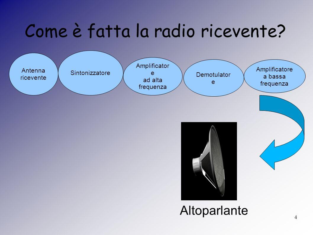 4 Come è fatta la radio ricevente? Antenna ricevente Sintonizzatore Amplificator e ad alta frequenza Amplificatore a bassa frequenza Demotulator e Alt