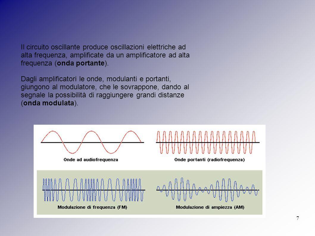 7 Il circuito oscillante produce oscillazioni elettriche ad alta frequenza, amplificate da un amplificatore ad alta frequenza (onda portante). Dagli a