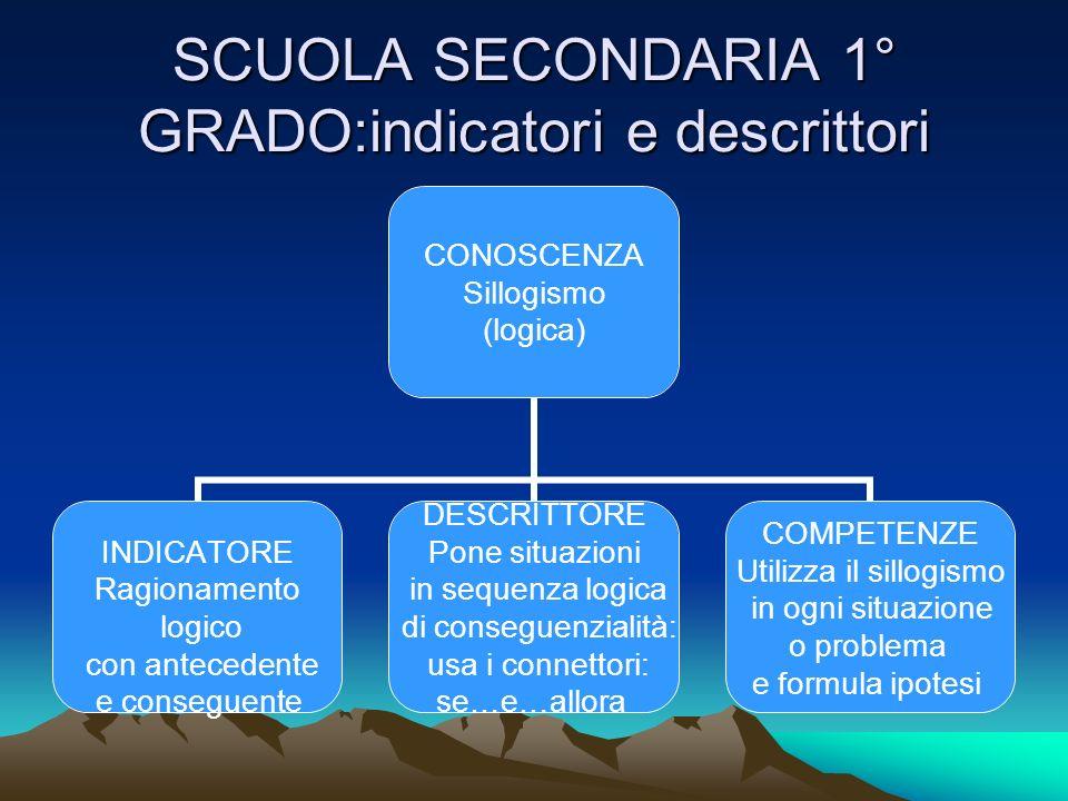 SCUOLA SECONDARIA 1° GRADO:indicatori e descrittori CONOSCENZA Sillogismo (logica) INDICATORE Ragionamento logico con antecedente e conseguente DESCRI