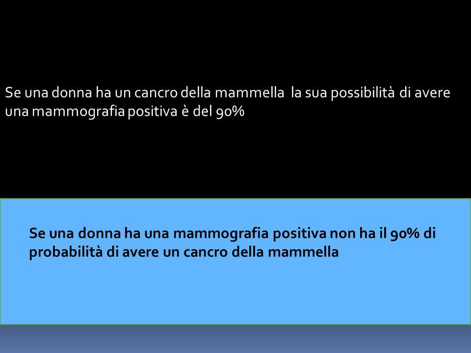 Se una donna ha un cancro della mammella la sua possibilità di avere una mammografia positiva è del 90% Se una donna ha una mammografia positiva non h
