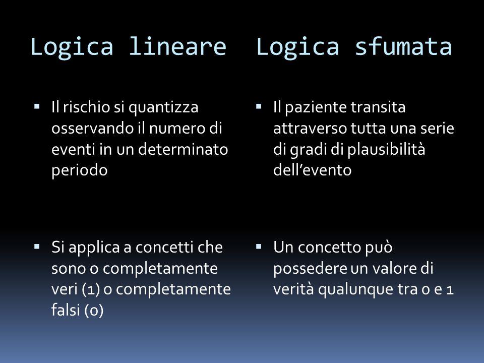 Logica lineare Logica sfumata Il rischio si quantizza osservando il numero di eventi in un determinato periodo Si applica a concetti che sono o comple