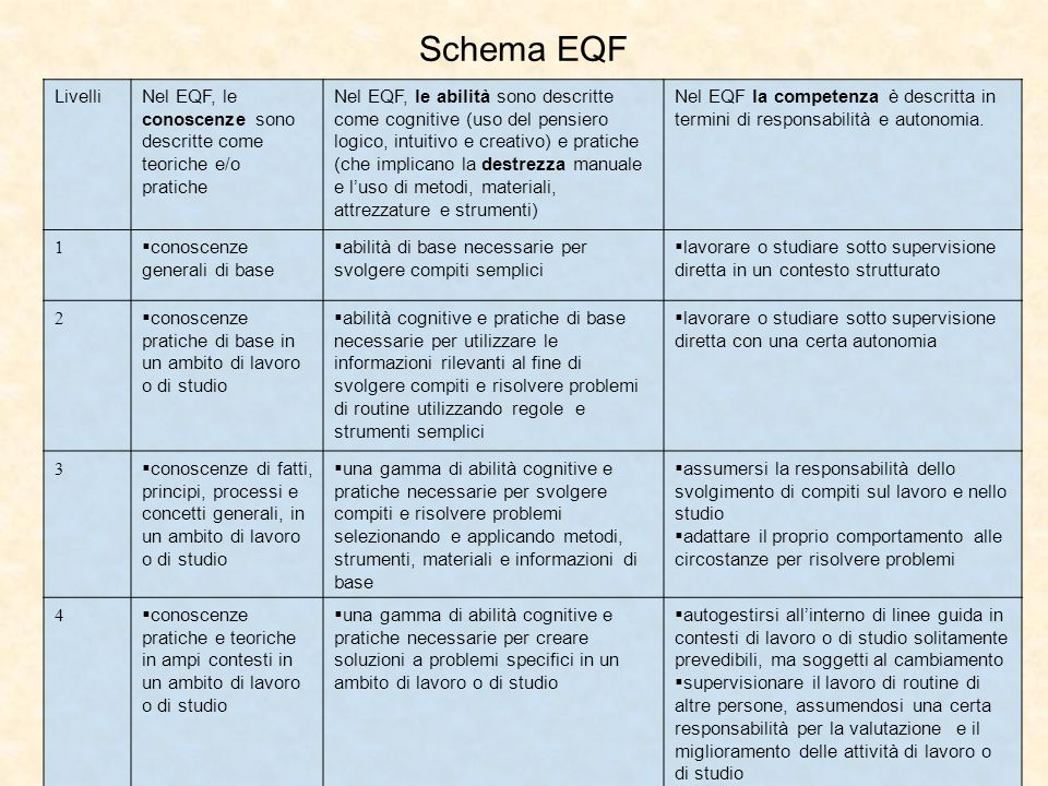 Schema EQF LivelliNel EQF, le conoscenze sono descritte come teoriche e/o pratiche Nel EQF, le abilità sono descritte come cognitive (uso del pensiero