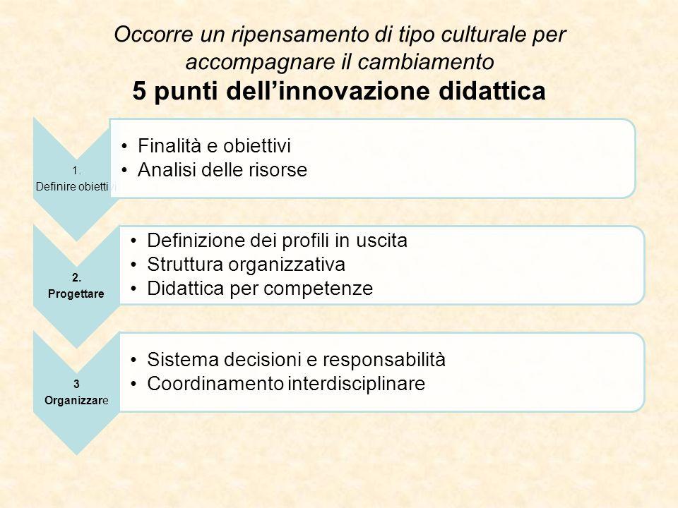 Occorre un ripensamento di tipo culturale per accompagnare il cambiamento 5 punti dellinnovazione didattica 1. Definire obiettivi Finalità e obiettivi