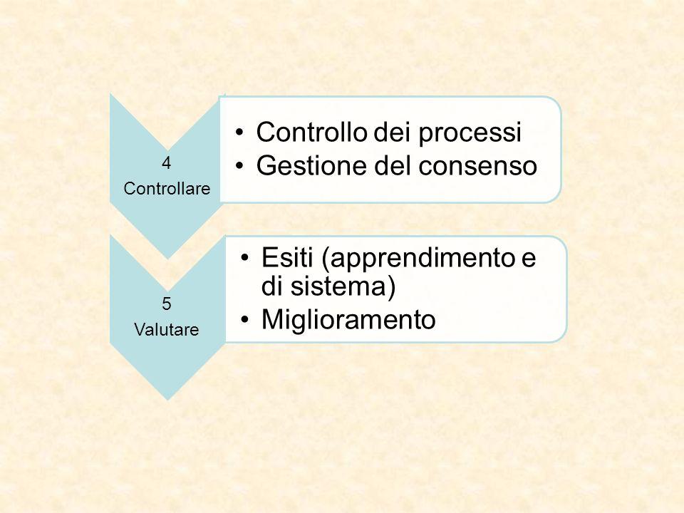 4 Controllare Controllo dei processi Gestione del consenso 5 Valutare Esiti (apprendimento e di sistema) Miglioramento