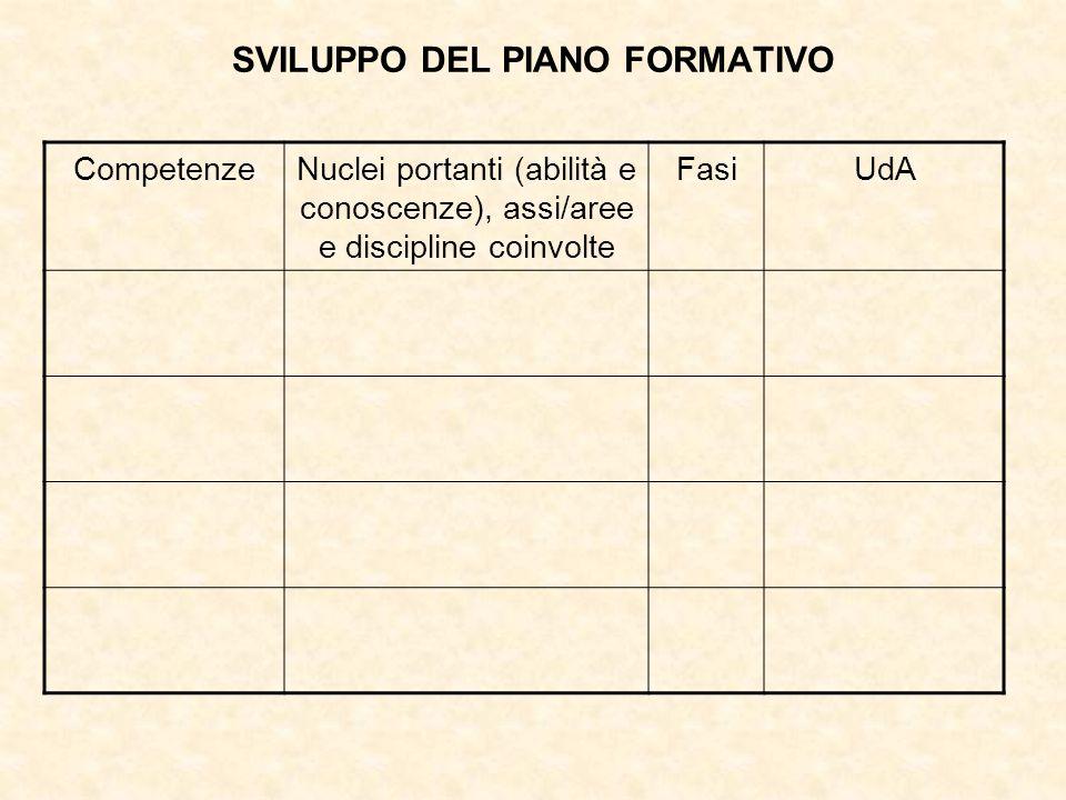 SVILUPPO DEL PIANO FORMATIVO CompetenzeNuclei portanti (abilità e conoscenze), assi/aree e discipline coinvolte FasiUdA